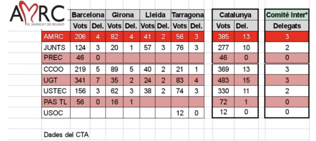 resultats eleccions 2019 BUENO